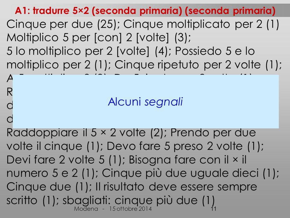 Cinque per due (25); Cinque moltiplicato per 2 (1) Moltiplico 5 per [con] 2 [volte] (3); 5 lo moltiplico per 2 [volte] (4); Possiedo 5 e lo moltiplico per 2 (1); Cinque ripetuto per 2 volte (1); A 5 moltiplico 2 (2); Da 5 ripeto per 2 volte (1); Ripeto 5 per 2 volte (1); 5 ripeto per 2 (1); Ripetere due volte il cinque (1); A cinque moltiplico per due (1); Raddoppio 5 (1); 5 raddoppio 2 (1); Raddoppiare il 5 × 2 volte (2); Prendo per due volte il cinque (1); Devo fare 5 preso 2 volte (1); Devi fare 2 volte 5 (1); Bisogna fare con il × il numero 5 e 2 (1); Cinque più due uguale dieci (1); Cinque due (1); Il risultato deve essere sempre scritto (1); sbagliati: cinque più due (1) Modena - 15 ottobre 2014 11 Alcuni segnali A1: tradurre 5×2 (seconda primaria) (seconda primaria)