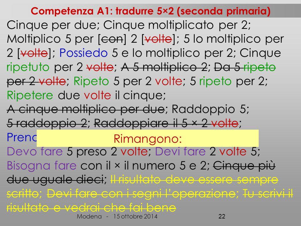 Cinque per due; Cinque moltiplicato per 2; Moltiplico 5 per [con] 2 [volte]; 5 lo moltiplico per 2 [volte]; Possiedo 5 e lo moltiplico per 2; Cinque ripetuto per 2 volte; A 5 moltiplico 2; Da 5 ripeto per 2 volte; Ripeto 5 per 2 volte; 5 ripeto per 2; Ripetere due volte il cinque; A cinque moltiplico per due; Raddoppio 5; 5 raddoppio 2; Raddoppiare il 5 × 2 volte; Prendo per due volte il cinque; Devo fare 5 preso 2 volte; Devi fare 2 volte 5; Bisogna fare con il × il numero 5 e 2; Cinque più due uguale dieci; Il risultato deve essere sempre scritto; Devi fare con i segni l'operazione; Tu scrivi il risultato e vedrai che fai bene Modena - 15 ottobre 2014 22 Rimangono: Competenza A1: tradurre 5×2 (seconda primaria)