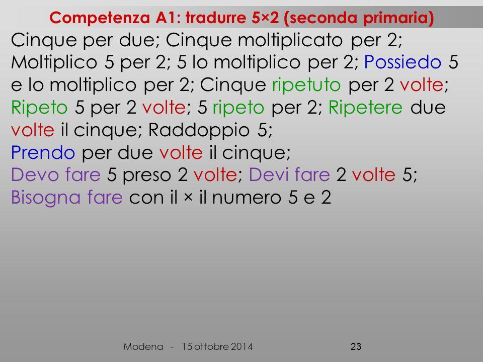Cinque per due; Cinque moltiplicato per 2; Moltiplico 5 per 2; 5 lo moltiplico per 2; Possiedo 5 e lo moltiplico per 2; Cinque ripetuto per 2 volte; Ripeto 5 per 2 volte; 5 ripeto per 2; Ripetere due volte il cinque; Raddoppio 5; Prendo per due volte il cinque; Devo fare 5 preso 2 volte; Devi fare 2 volte 5; Bisogna fare con il × il numero 5 e 2 Modena - 15 ottobre 2014 23 Competenza A1: tradurre 5×2 (seconda primaria)