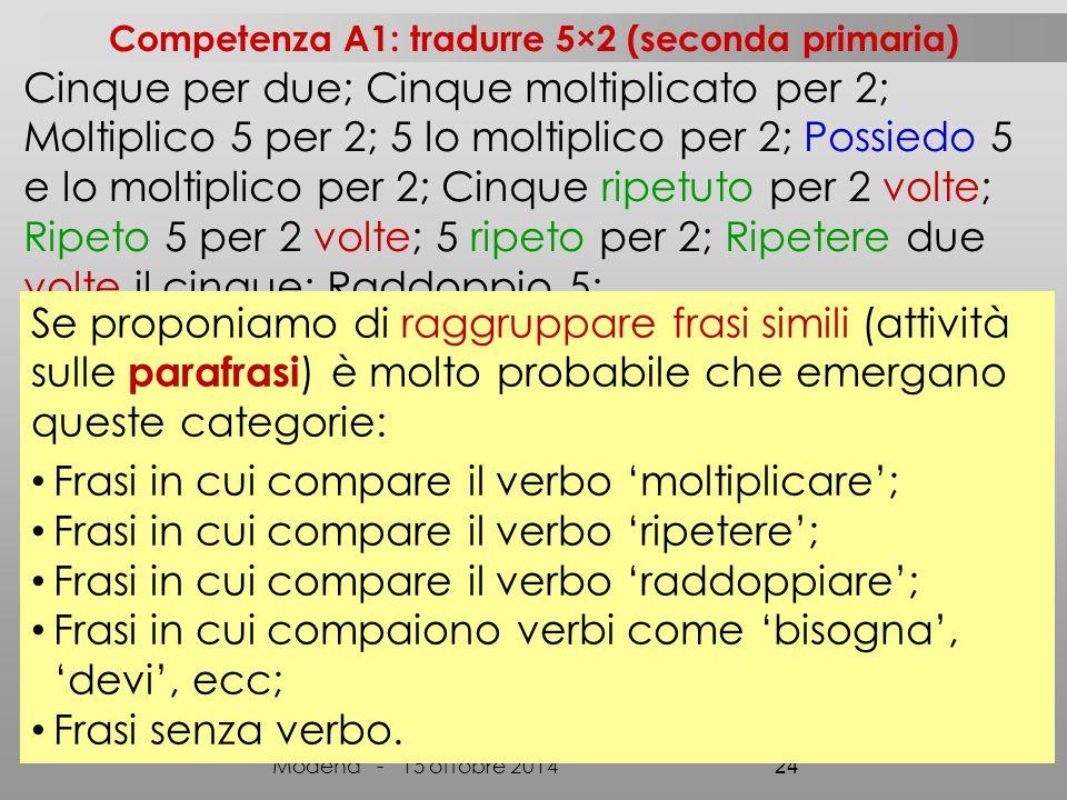Cinque per due; Cinque moltiplicato per 2; Moltiplico 5 per 2; 5 lo moltiplico per 2; Possiedo 5 e lo moltiplico per 2; Cinque ripetuto per 2 volte; Ripeto 5 per 2 volte; 5 ripeto per 2; Ripetere due volte il cinque; Raddoppio 5; Prendo per due volte il cinque; Devo fare 5 preso 2 volte; Devi fare 2 volte 5; Bisogna fare con il × il numero 5 e 2 Modena - 15 ottobre 2014 24 Se proponiamo di raggruppare frasi simili (attività sulle parafrasi ) è molto probabile che emergano queste categorie: Frasi in cui compare il verbo 'moltiplicare'; Frasi in cui compare il verbo 'ripetere'; Frasi in cui compare il verbo 'raddoppiare'; Frasi in cui compaiono verbi come 'bisogna', 'devi', ecc; Frasi senza verbo.