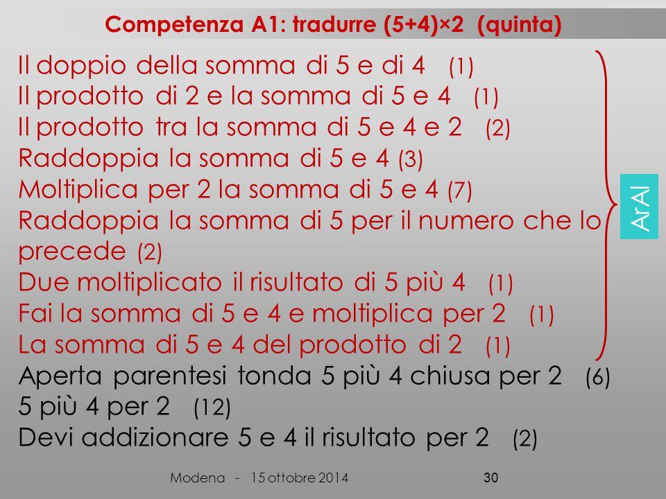 Il doppio della somma di 5 e di 4 (1) Il prodotto di 2 e la somma di 5 e 4 (1) Il prodotto tra la somma di 5 e 4 e 2 (2) Raddoppia la somma di 5 e 4 (3) Moltiplica per 2 la somma di 5 e 4 (7) Raddoppia la somma di 5 per il numero che lo precede (2) Due moltiplicato il risultato di 5 più 4 (1) Fai la somma di 5 e 4 e moltiplica per 2 (1) La somma di 5 e 4 del prodotto di 2 (1) Aperta parentesi tonda 5 più 4 chiusa per 2 (6) 5 più 4 per 2 (12) Devi addizionare 5 e 4 il risultato per 2 (2) Competenza A1: tradurre (5+4)×2 (quinta) Modena - 15 ottobre 2014 30 ArAl
