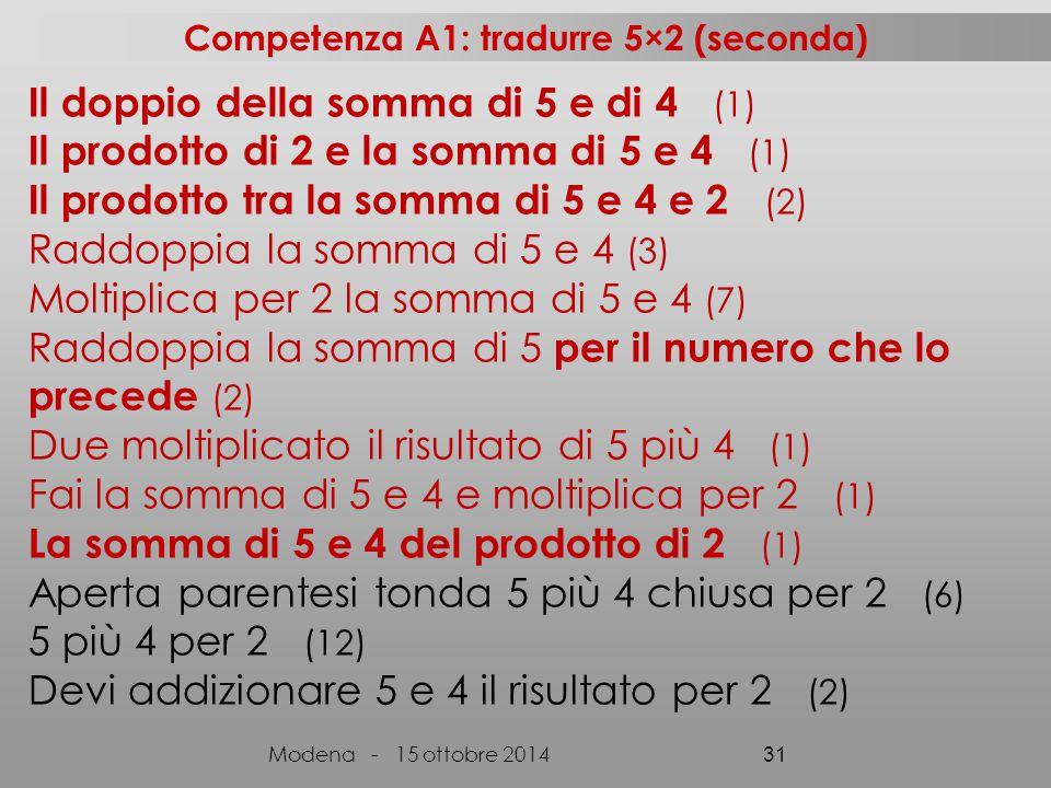 Il doppio della somma di 5 e di 4 (1) Il prodotto di 2 e la somma di 5 e 4 (1) Il prodotto tra la somma di 5 e 4 e 2 (2) Raddoppia la somma di 5 e 4 (3) Moltiplica per 2 la somma di 5 e 4 (7) Raddoppia la somma di 5 per il numero che lo precede (2) Due moltiplicato il risultato di 5 più 4 (1) Fai la somma di 5 e 4 e moltiplica per 2 (1) La somma di 5 e 4 del prodotto di 2 (1) Aperta parentesi tonda 5 più 4 chiusa per 2 (6) 5 più 4 per 2 (12) Devi addizionare 5 e 4 il risultato per 2 (2) Competenza A1: tradurre 5×2 (seconda) Modena - 15 ottobre 2014 31