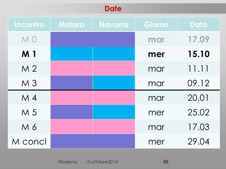 Date IncontroMalaraNavarraGiornoData M 0 mar17.09 M 1mer15.10 M 2mar11.11 M 3mar09.12 M 4mar20.01 M 5mer25.02 M 6mar17.03 M conclmer29.04 Modena - 15 ottobre2014 55