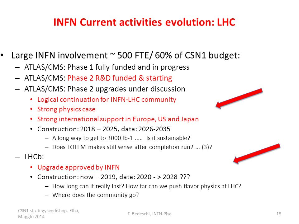 INFN Current activities evolution: LHC Large INFN involvement ~ 500 FTE/ 60% of CSN1 budget: – ATLAS/CMS: Phase 1 fully funded and in progress – ATLAS/CMS: Phase 2 R&D funded & starting – ATLAS/CMS: Phase 2 upgrades under discussion Logical continuation for INFN-LHC community Strong physics case Strong international support in Europe, US and Japan Construction: 2018 – 2025, data: 2026-2035 – A long way to get to 3000 fb-1.....