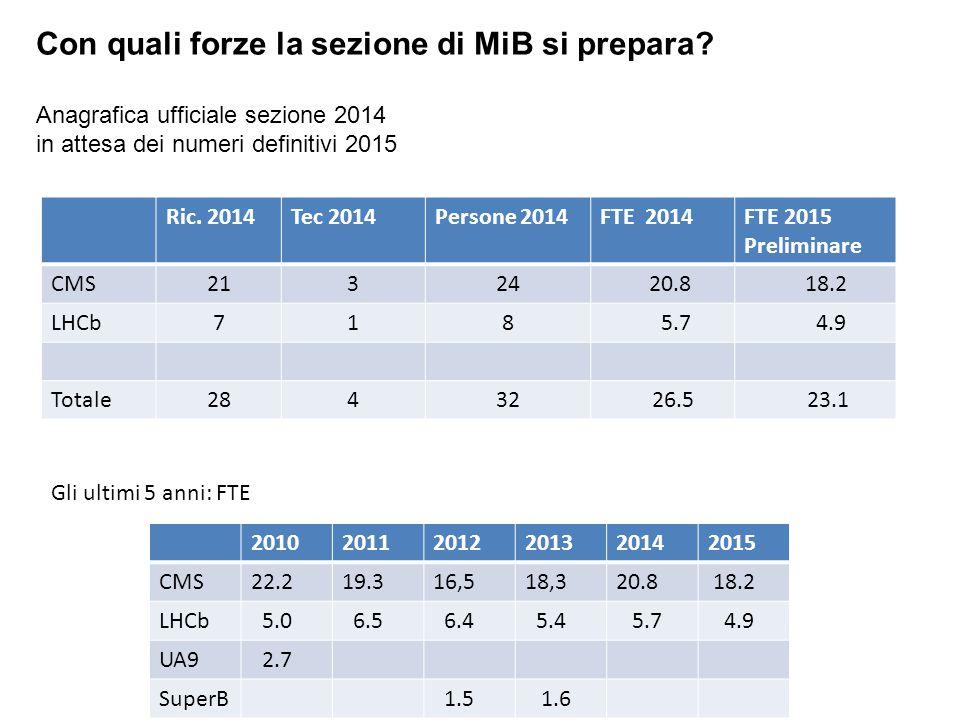 Con quali forze la sezione di MiB si prepara? Anagrafica ufficiale sezione 2014 in attesa dei numeri definitivi 2015 Ric. 2014Tec 2014Persone 2014FTE
