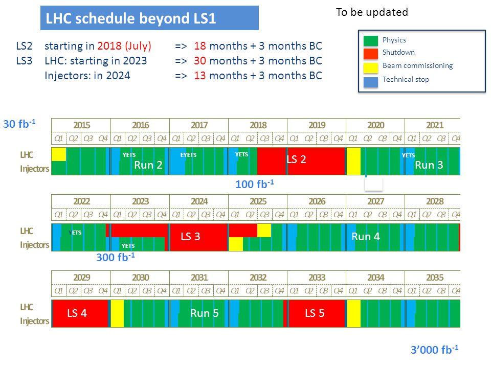 Run 2Run 3 Run 4 LS 2 LS 3 LS 4LS 5Run 5 LS2 starting in 2018 (July)=> 18 months + 3 months BC LS3LHC: starting in 2023 =>30 months + 3 months BC Inje