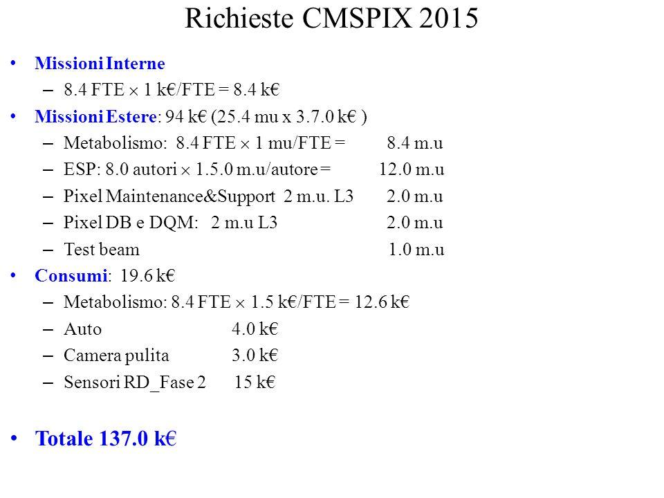 Richieste CMSPIX 2015 Missioni Interne – 8.4 FTE  1 k€/FTE = 8.4 k€ Missioni Estere: 94 k€ (25.4 mu x 3.7.0 k€ ) – Metabolismo: 8.4 FTE  1 mu/FTE =