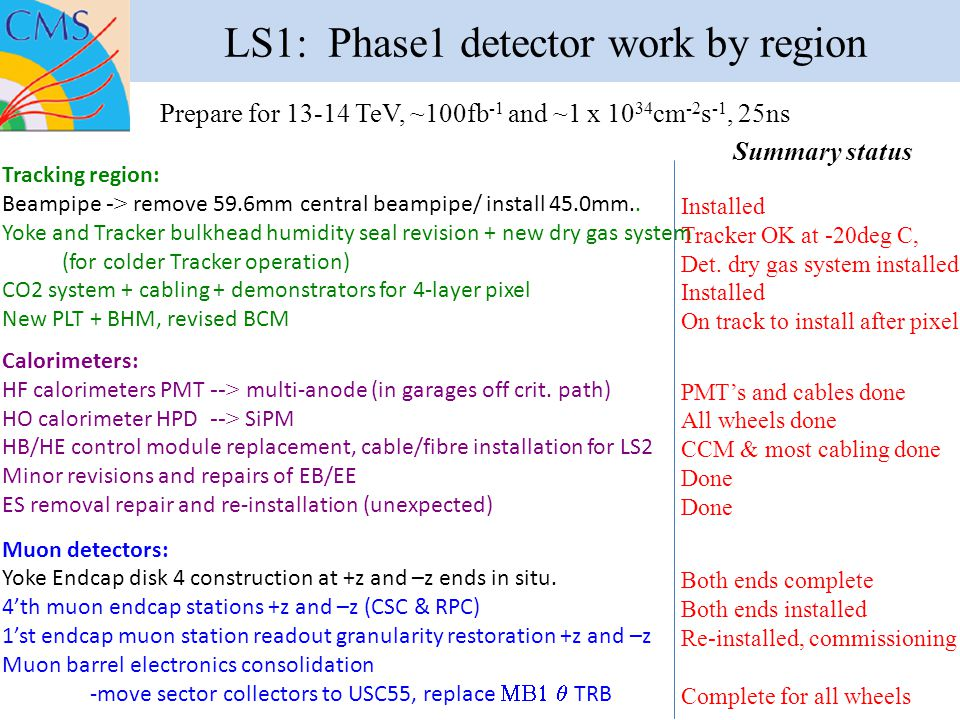 LS1: Phase1 detector work by region Tracking region: Beampipe -> remove 59.6mm central beampipe/ install 45.0mm..