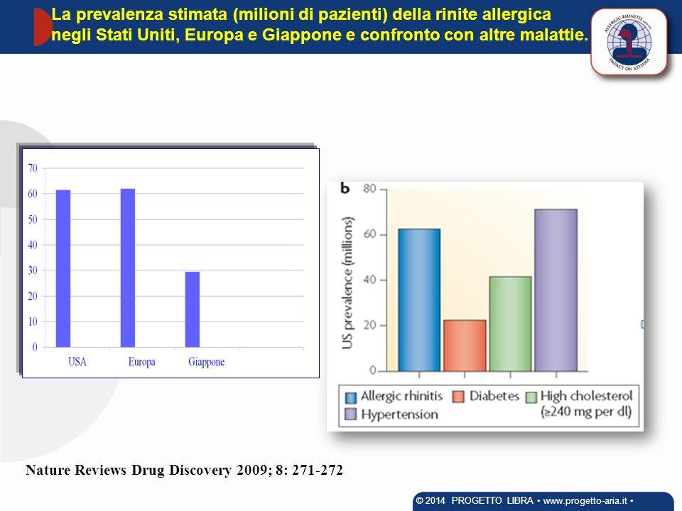 La prevalenza stimata (milioni di pazienti) della rinite allergica negli Stati Uniti, Europa e Giappone e confronto con altre malattie. Nature Reviews