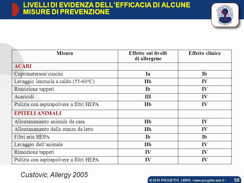 MisuraEffetto sui livelli di allergene Effetto clinico ACARI Coprimaterassi/cusciniIaIb Lavaggio lenzuola a caldo (55-60 o C)IIbIV Rimozione tappetiIb
