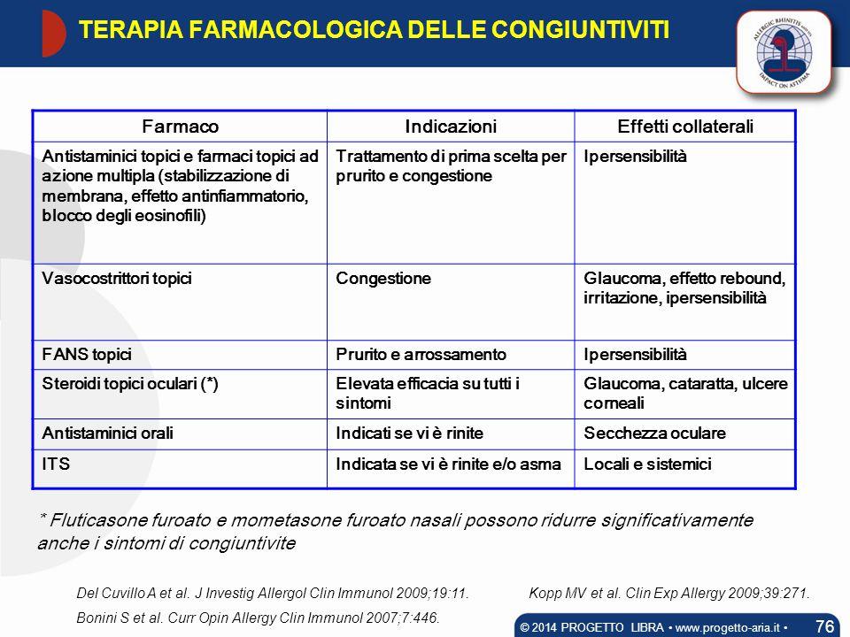FarmacoIndicazioniEffetti collaterali Antistaminici topici e farmaci topici ad azione multipla (stabilizzazione di membrana, effetto antinfiammatorio,