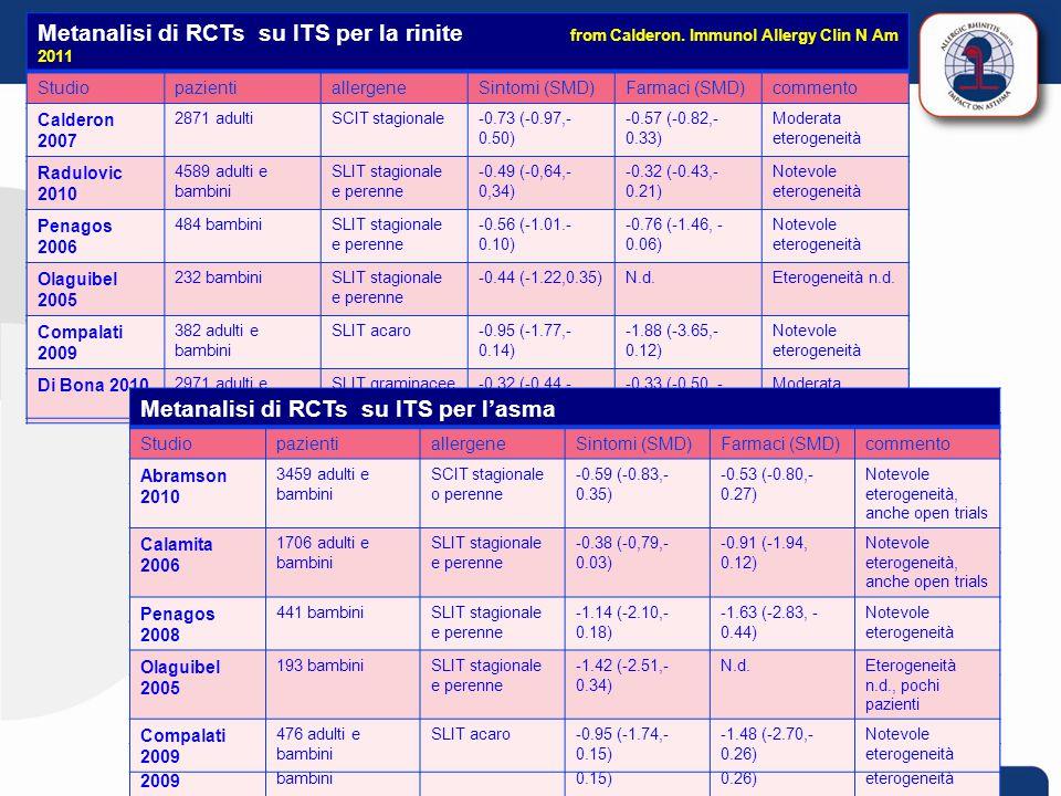 80 Metanalisi di RCTs su ITS per la rinite from Calderon. Immunol Allergy Clin N Am 2011 StudiopazientiallergeneSintomi (SMD)Farmaci (SMD)commento Cal