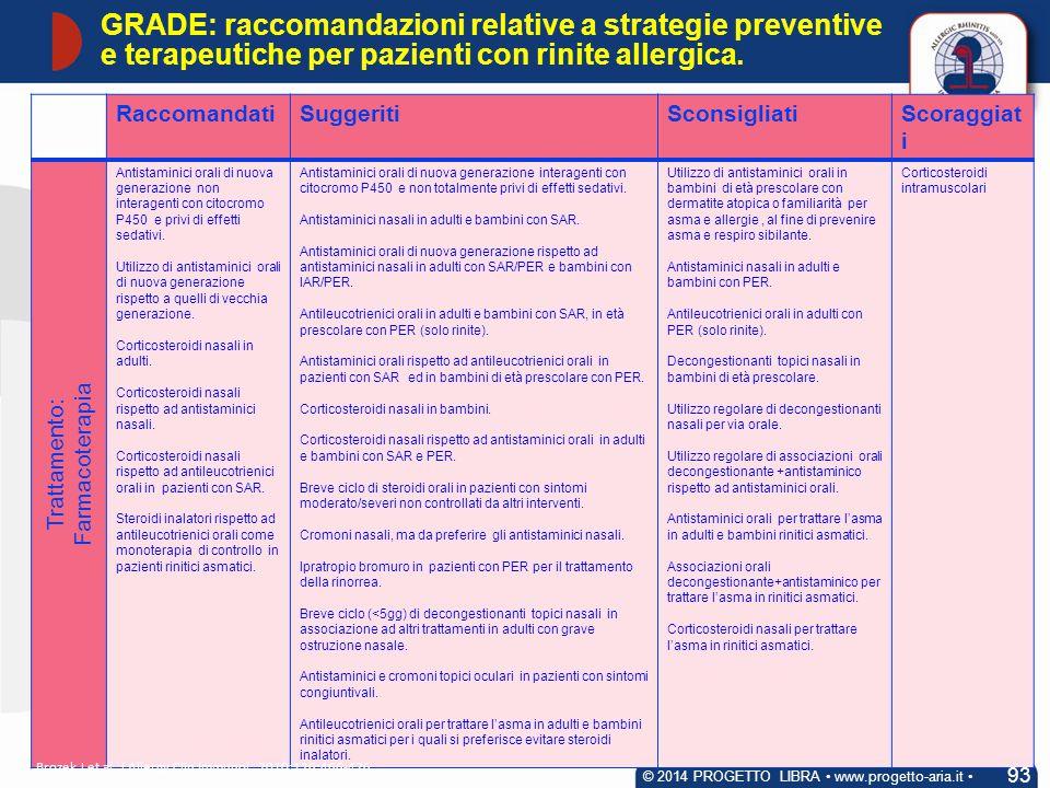 RaccomandatiSuggeritiSconsigliatiScoraggiat i Trattamento: Farmacoterapia Antistaminici orali di nuova generazione non interagenti con citocromo P450