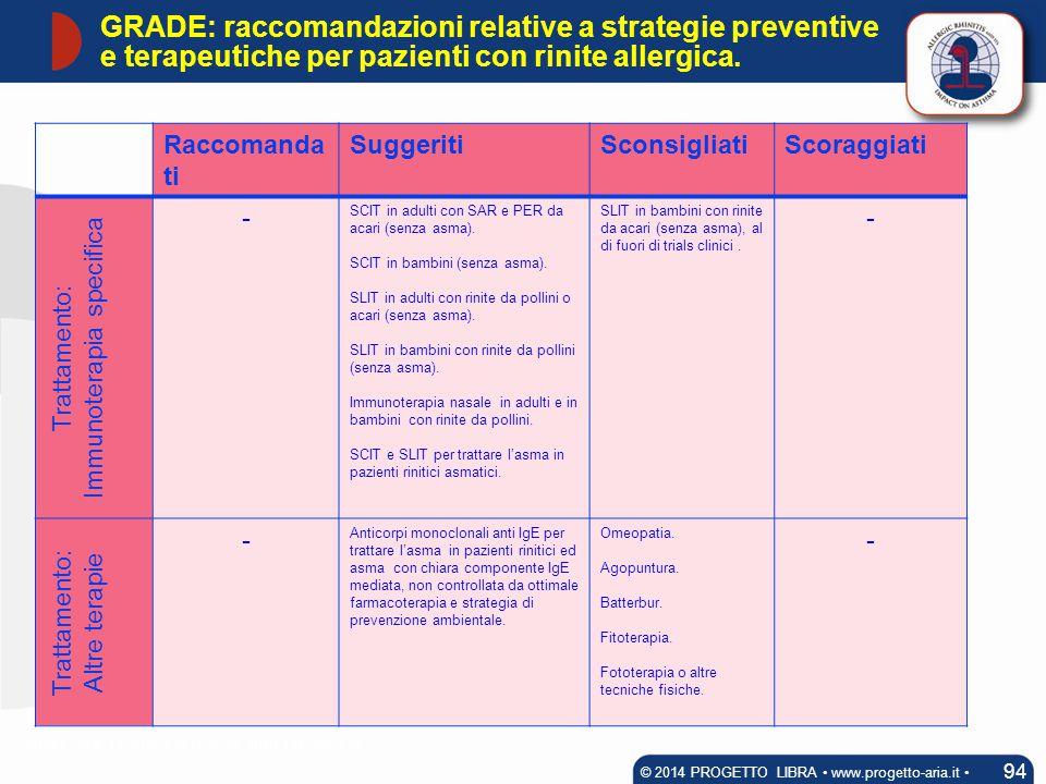 Raccomanda ti SuggeritiSconsigliatiScoraggiati Trattamento: Immunoterapia specifica - SCIT in adulti con SAR e PER da acari (senza asma). SCIT in bamb