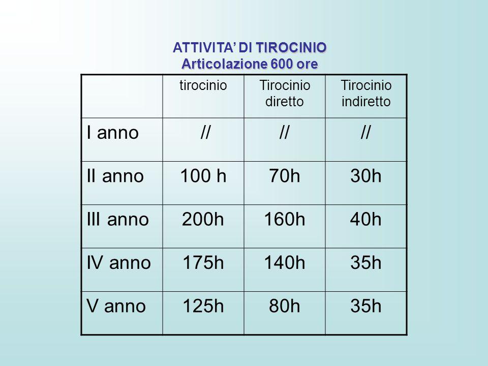 TIROCINIO ATTIVITA' DI TIROCINIO Articolazione 600 ore tirocinioTirocinio diretto Tirocinio indiretto I anno // II anno100 h70h30h III anno200h160h40h IV anno175h140h35h V anno125h80h35h