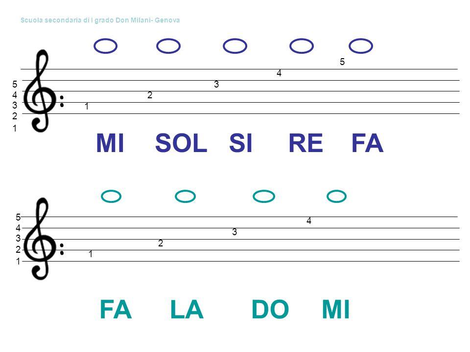 : 1 3 2 5 4 1 2 4 3 5 MISOLSIREFA : 1 3 2 5 4 1 2 4 3 LADOMI Scuola secondaria di I grado Don Milani- Genova