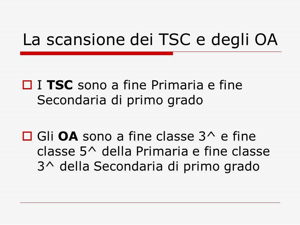 La scansione dei TSC e degli OA  I TSC sono a fine Primaria e fine Secondaria di primo grado  Gli OA sono a fine classe 3^ e fine classe 5^ della Pr