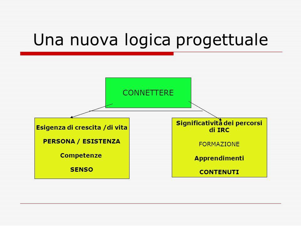 Una nuova logica progettuale CONNETTERE Esigenza di crescita /di vita PERSONA / ESISTENZA Competenze SENSO Significatività dei percorsi di IRC FORMAZI