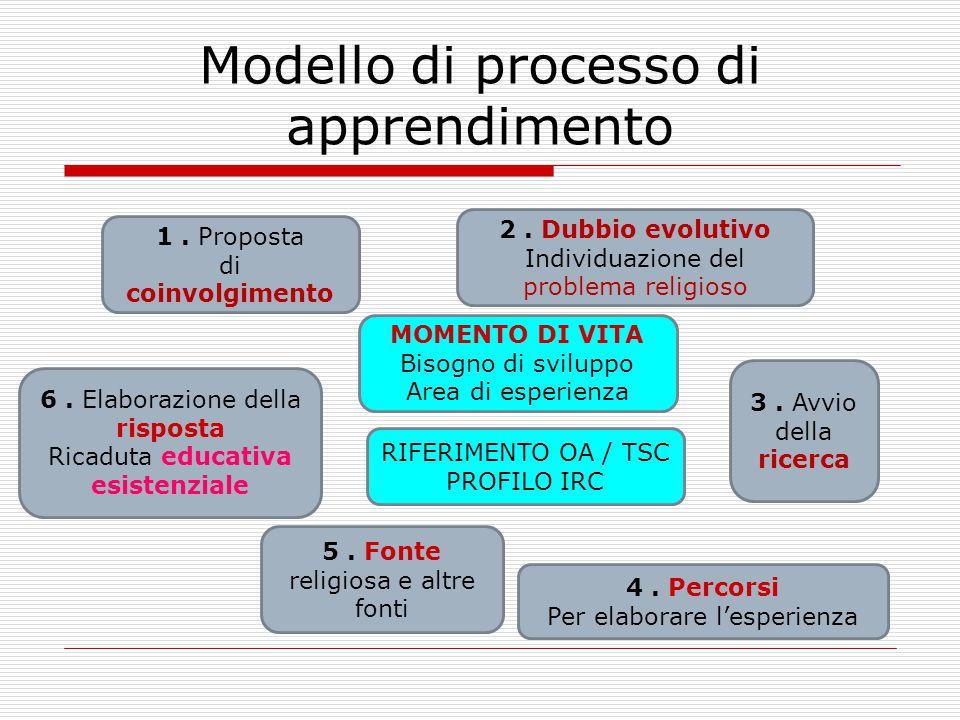 Modello di processo di apprendimento 1. Proposta di coinvolgimento 2. Dubbio evolutivo Individuazione del problema religioso 4. Percorsi Per elaborare