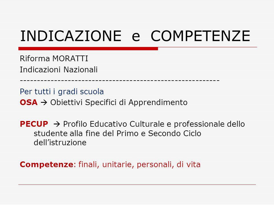 INDICAZIONE e COMPETENZE Sperimentazione Fioroni Normativa Gelmini ----------------------------------- Indicazioni per il curricolo Indicazioni per il curricolo (1°ciclo) Assi culturaliNuovi profili educativi Assi culturali (Fioroni) – Nuovi profili educativi (Gelmini) (2° ciclo) Primo ciclo OA  Obiettivi di Apprendimento TSC  Traguardi per lo Sviluppo delle Competenze Competenze disciplinari, relative ad ogni singola disciplina Secondo ciclo Competenze, abilità/capacità, conoscenze Profili di competenza e risultati di apprendimento Competenze non distinte per disciplina ma facilmente riconducibili ad esse