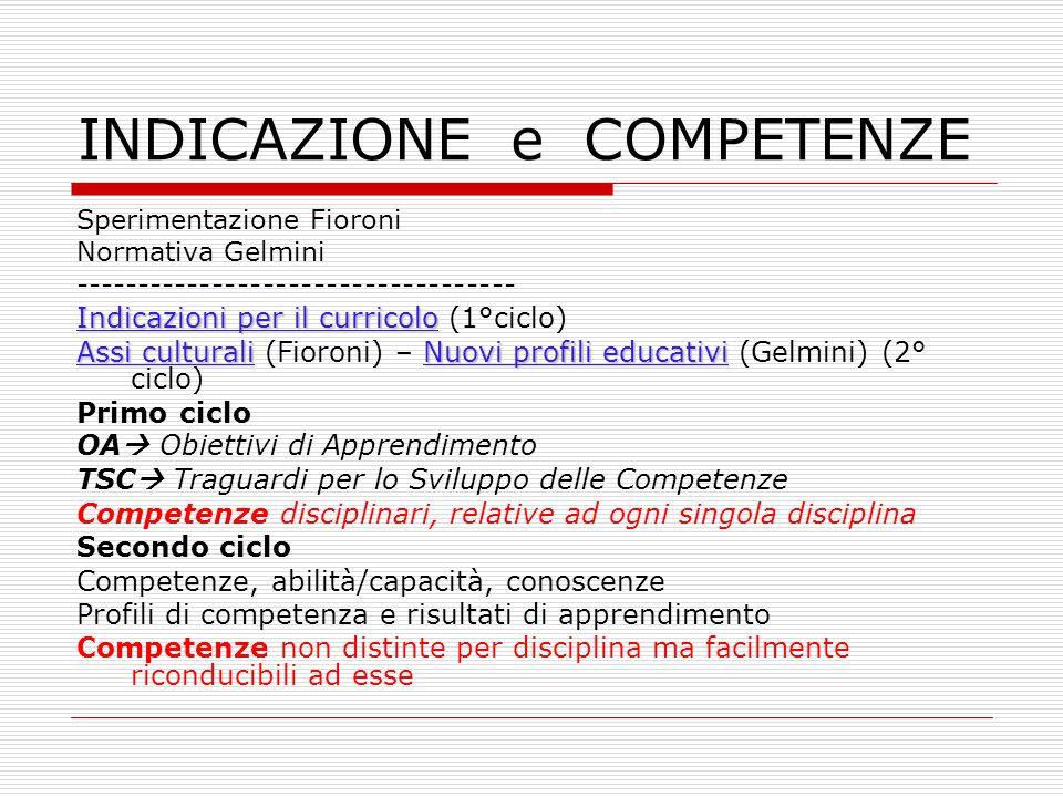 INDICAZIONE e COMPETENZE Sperimentazione Fioroni Normativa Gelmini ----------------------------------- Indicazioni per il curricolo Indicazioni per il