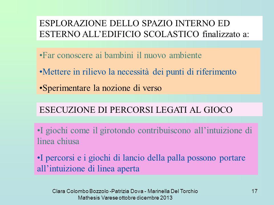 Clara Colombo Bozzolo -Patrizia Dova - Marinella Del Torchio Mathesis Varese ottobre dicembre 2013 17 ESPLORAZIONE DELLO SPAZIO INTERNO ED ESTERNO ALL