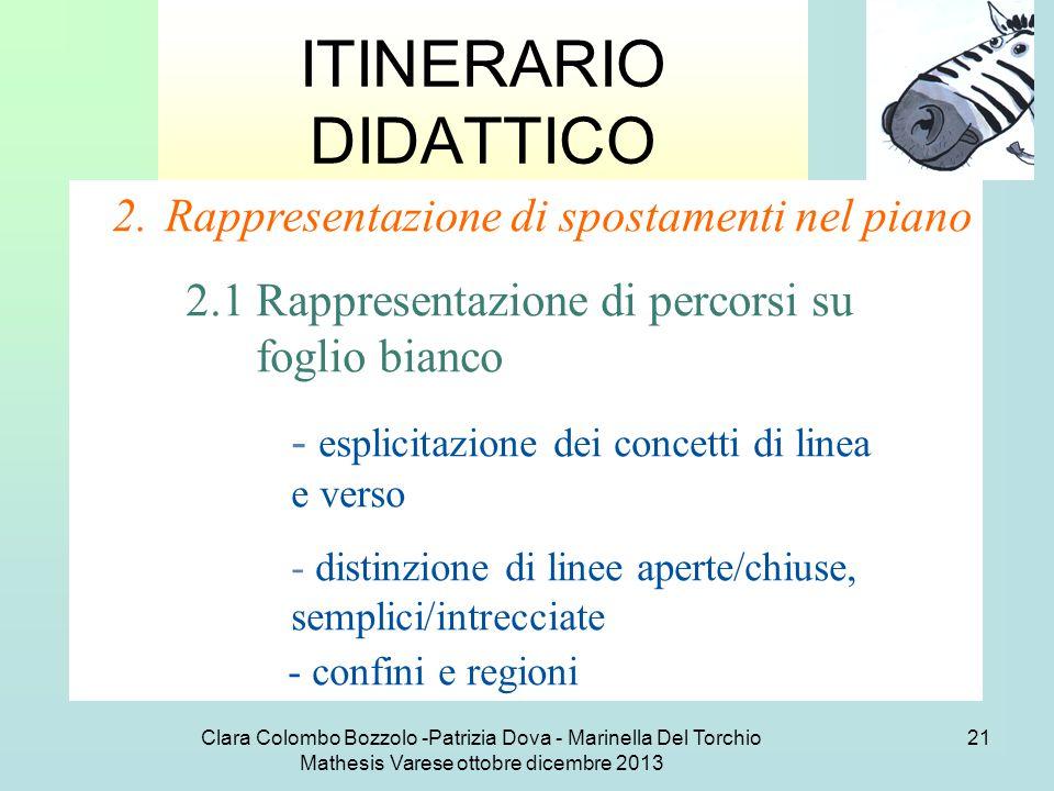 Clara Colombo Bozzolo -Patrizia Dova - Marinella Del Torchio Mathesis Varese ottobre dicembre 2013 21 ITINERARIO DIDATTICO 2.Rappresentazione di spost
