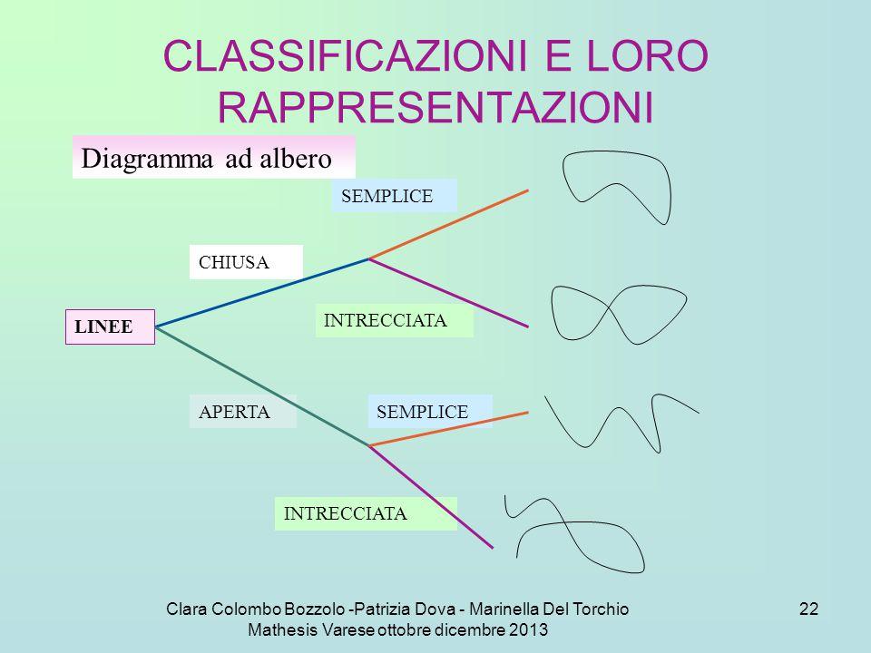 Clara Colombo Bozzolo -Patrizia Dova - Marinella Del Torchio Mathesis Varese ottobre dicembre 2013 22 CLASSIFICAZIONI E LORO RAPPRESENTAZIONI Diagramm