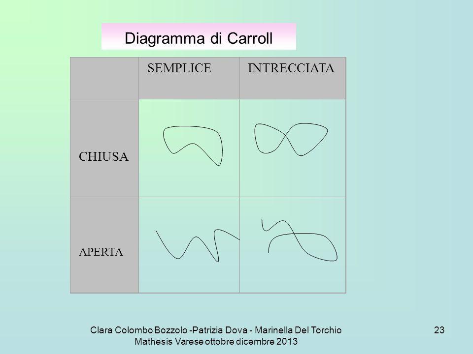 Clara Colombo Bozzolo -Patrizia Dova - Marinella Del Torchio Mathesis Varese ottobre dicembre 2013 23 Diagramma di Carroll SEMPLICEINTRECCIATA CHIUSA