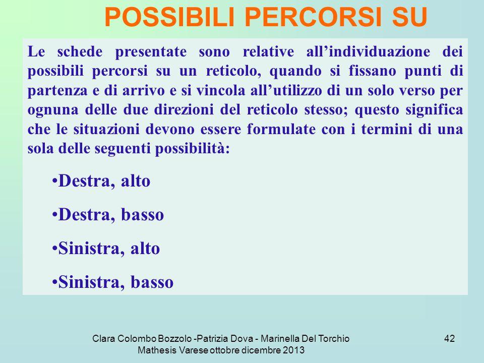 Clara Colombo Bozzolo -Patrizia Dova - Marinella Del Torchio Mathesis Varese ottobre dicembre 2013 42 POSSIBILI PERCORSI SU RETICOLO Le schede present
