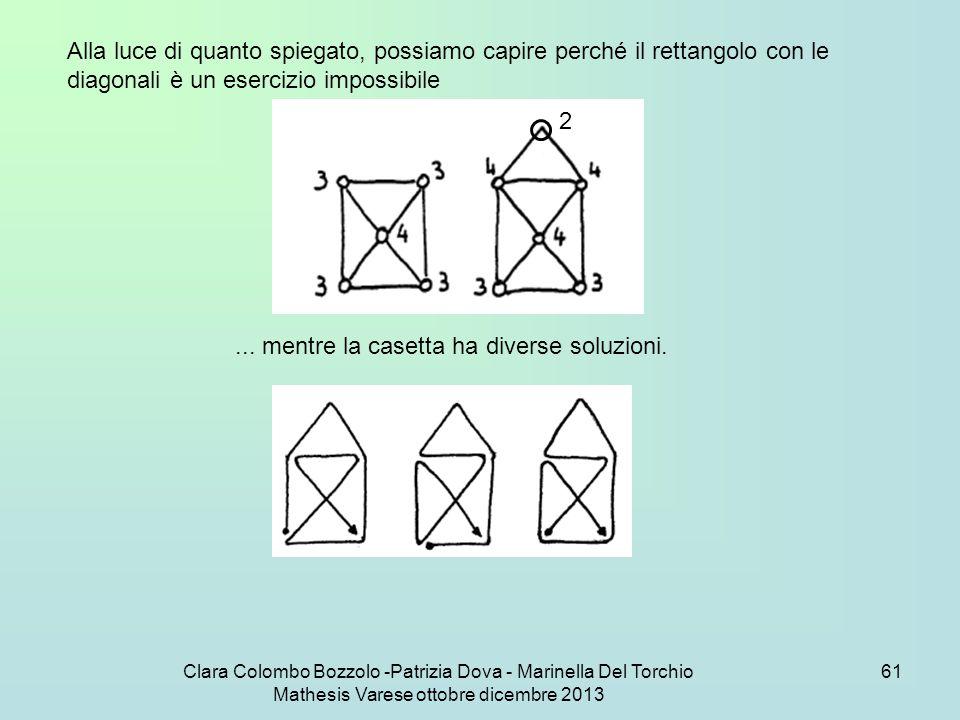 Clara Colombo Bozzolo -Patrizia Dova - Marinella Del Torchio Mathesis Varese ottobre dicembre 2013 61 Alla luce di quanto spiegato, possiamo capire pe