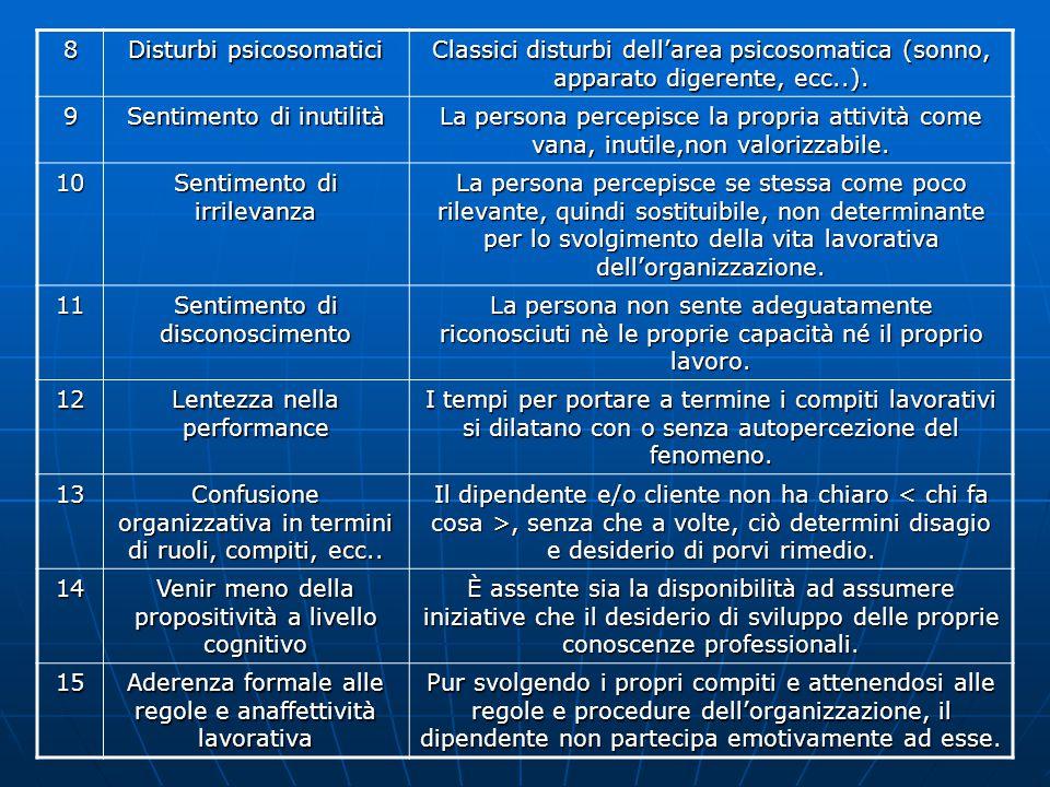 8 Disturbi psicosomatici Classici disturbi dell'area psicosomatica (sonno, apparato digerente, ecc..).