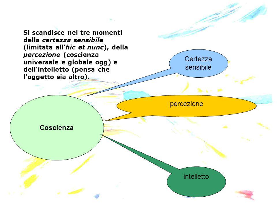 Coscienza Certezza sensibile percezione intelletto Si scandisce nei tre momenti della certezza sensibile (limitata all'hic et nunc), della percezione