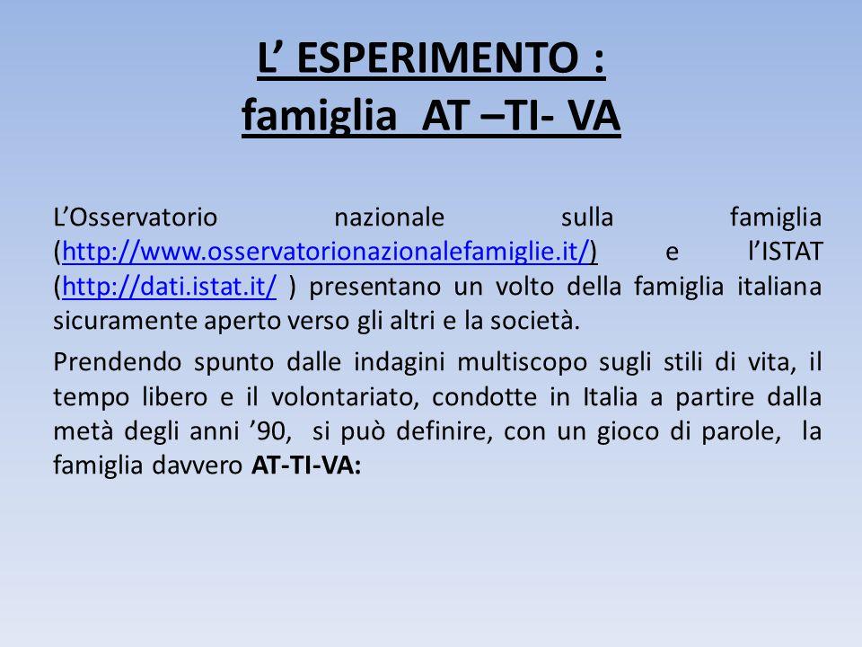 L' ESPERIMENTO : famiglia AT –TI- VA L'Osservatorio nazionale sulla famiglia (http://www.osservatorionazionalefamiglie.it/) e l'ISTAT (http://dati.ist