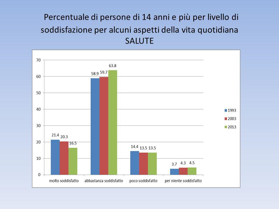 Percentuale di persone di 14 anni e più per livello di soddisfazione per alcuni aspetti della vita quotidiana SALUTE