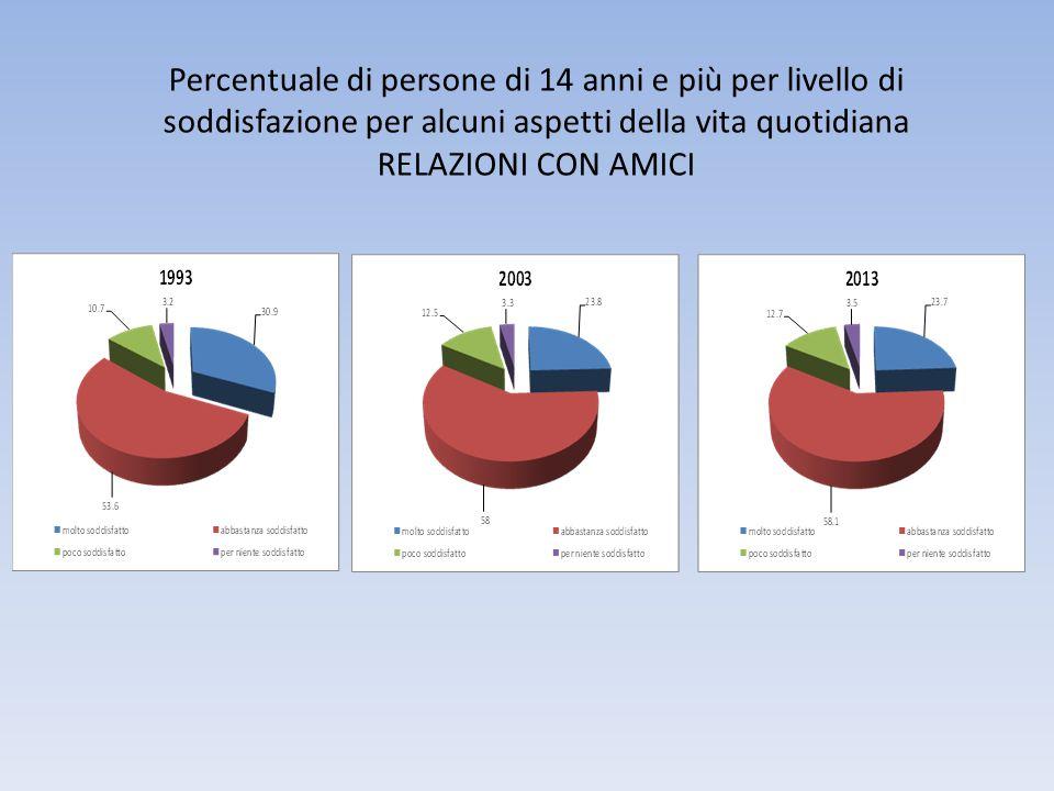 Percentuale di persone di 14 anni e più per livello di soddisfazione per alcuni aspetti della vita quotidiana RELAZIONI CON AMICI
