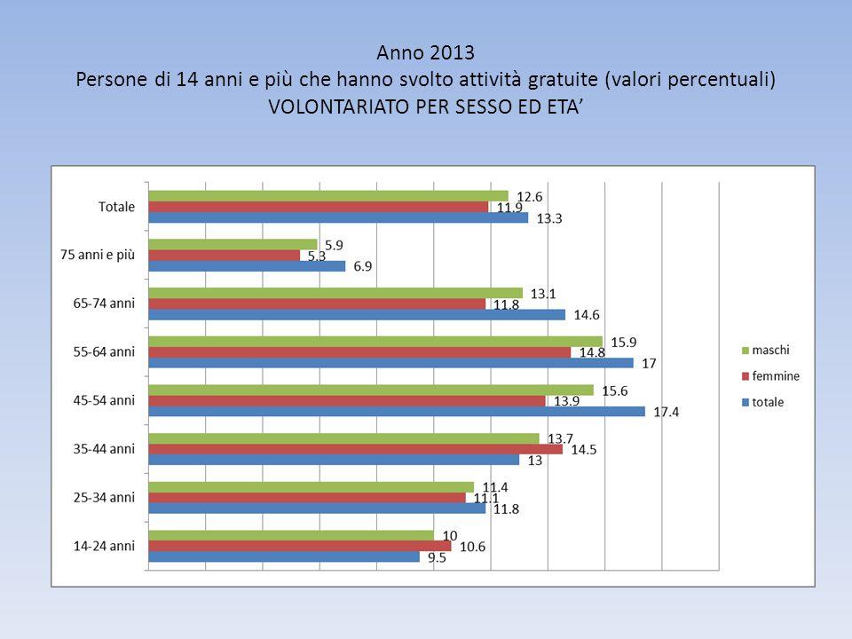 Anno 2013 Persone di 14 anni e più che hanno svolto attività gratuite (valori percentuali) VOLONTARIATO PER SESSO ED ETA'