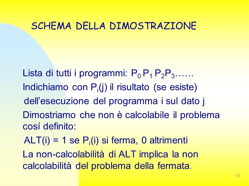 n Lista di tutti i programmi: P 0 P 1 P 2 P 3 …… n Indichiamo con P i (j) il risultato (se esiste) dell'esecuzione del programma i sul dato j n Dimost