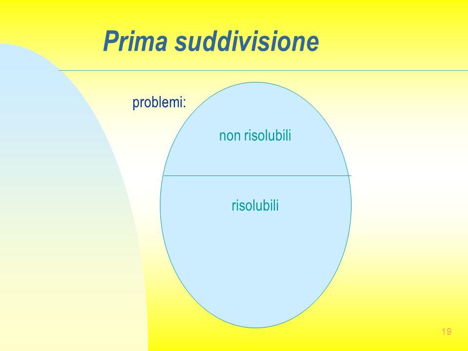 19 Prima suddivisione problemi: risolubili non risolubili