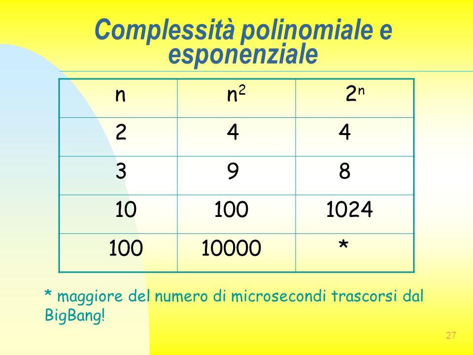 27 Complessità polinomiale e esponenziale n n 2 2 n 2 4 4 3 9 8 10 100 1024 100 10000 * * maggiore del numero di microsecondi trascorsi dal BigBang!