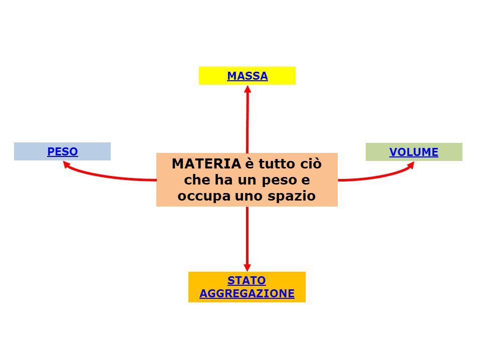 PESO MATERIA è tutto ciò che ha un peso e occupa uno spazio MASSA VOLUME STATO AGGREGAZIONE