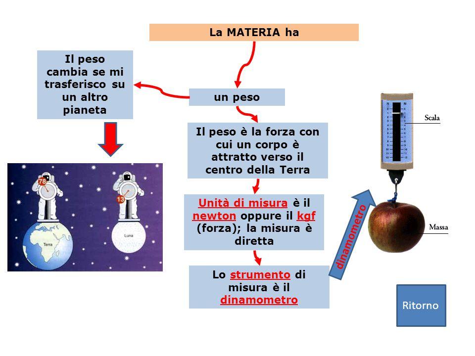 un peso La MATERIA ha Unità di misura è il newton oppure il kgf (forza); la misura è diretta Il peso è la forza con cui un corpo è attratto verso il centro della Terra Lo strumento di misura è il dinamometro Il peso cambia se mi trasferisco su un altro pianeta Ritorno dinamometro