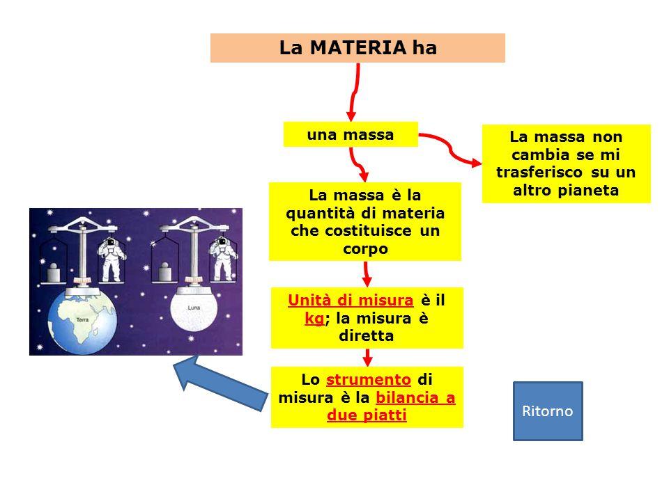 La MATERIA ha La massa è la quantità di materia che costituisce un corpo una massa Unità di misura è il kg; la misura è diretta Lo strumento di misura è la bilancia a due piatti La massa non cambia se mi trasferisco su un altro pianeta Ritorno