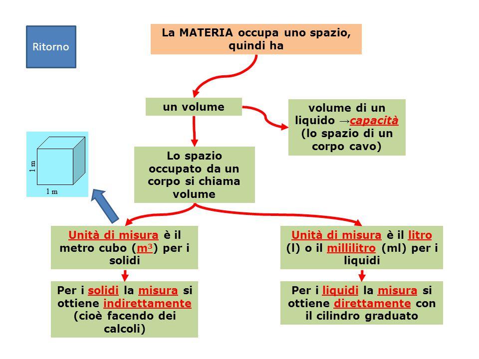 La MATERIA occupa uno spazio, quindi ha Lo spazio occupato da un corpo si chiama volume un volume Unità di misura è il metro cubo (m 3 ) per i solidi Per i solidi la misura si ottiene indirettamente (cioè facendo dei calcoli) Unità di misura è il litro (l) o il millilitro (ml) per i liquidi Per i liquidi la misura si ottiene direttamente con il cilindro graduato volume di un liquido → capacità (lo spazio di un corpo cavo) Ritorno