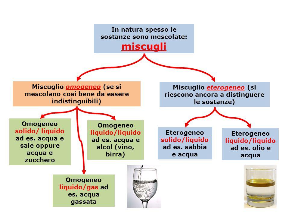 In natura spesso le sostanze sono mescolate: miscugli Miscuglio omogeneo (se si mescolano così bene da essere indistinguibili) Omogeneo solido/ liquid