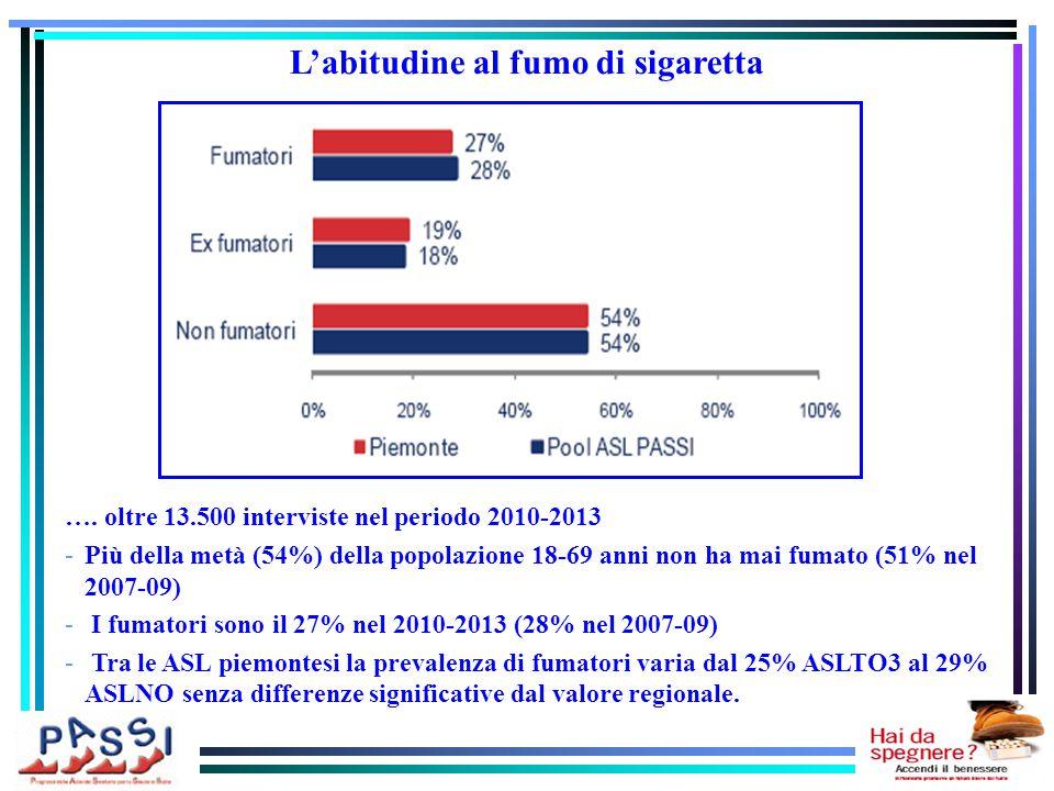 …. oltre 13.500 interviste nel periodo 2010-2013 -Più della metà (54%) della popolazione 18-69 anni non ha mai fumato (51% nel 2007-09) - I fumatori s