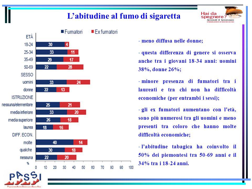 - meno diffusa nelle donne; - questa differenza di genere si osserva anche tra i giovani 18-34 anni: uomini 38%, donne 26%; - minore presenza di fumatori tra i laureati e tra chi non ha difficoltà economiche (per entrambi i sessi); - gli ex fumatori aumentano con l'età, sono più numerosi tra gli uomini e meno presenti tra coloro che hanno molte difficoltà economiche; - l'abitudine tabagica ha coinvolto il 50% dei piemontesi tra 50-69 anni e il 34% tra i 18-24 anni.