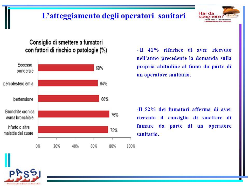 - Il 41% riferisce di aver ricevuto nell'anno precedente la domanda sulla propria abitudine al fumo da parte di un operatore sanitario.
