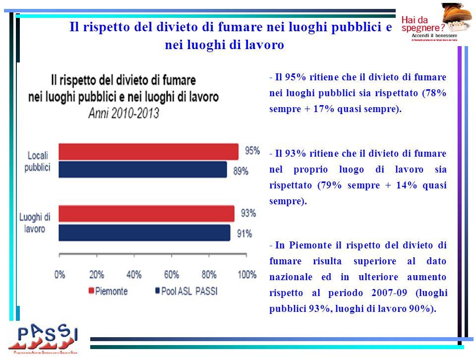 - Il 95% ritiene che il divieto di fumare nei luoghi pubblici sia rispettato (78% sempre + 17% quasi sempre).