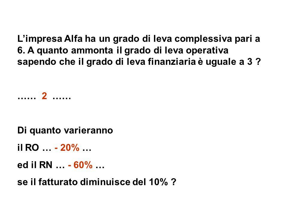L'impresa Alfa ha un grado di leva complessiva pari a 6.